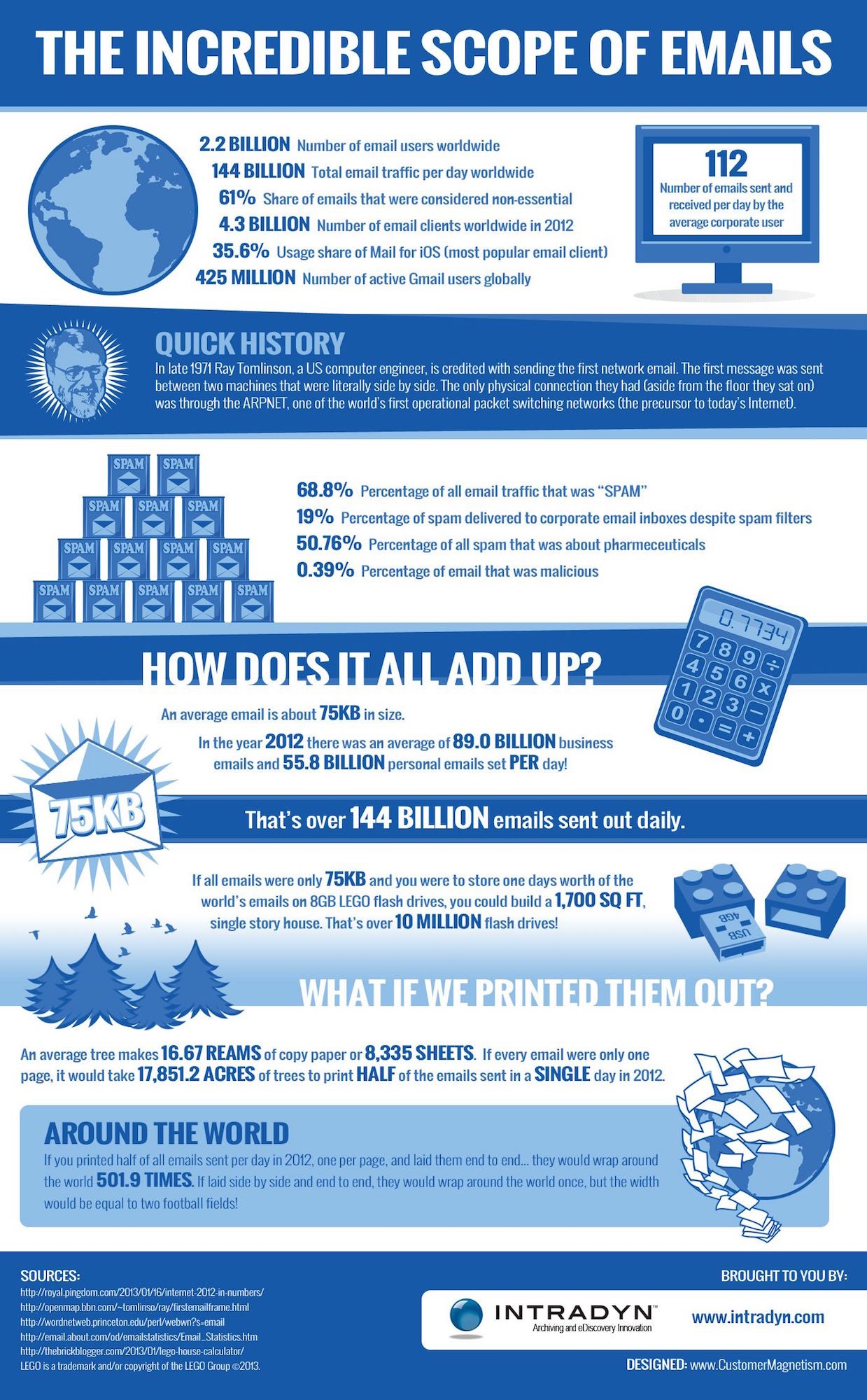 INFOGRAPHIC-Incredible-scope-of-emails